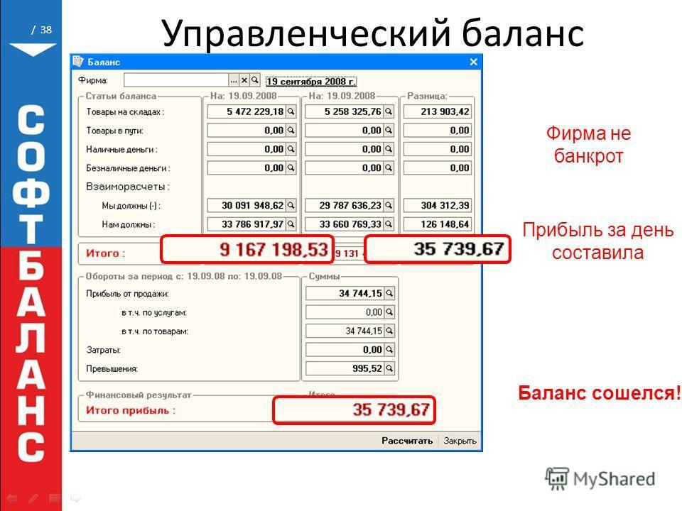 / 38 Управленческий баланс Фирма не банкрот Прибыль за день составила Баланс сошелся!