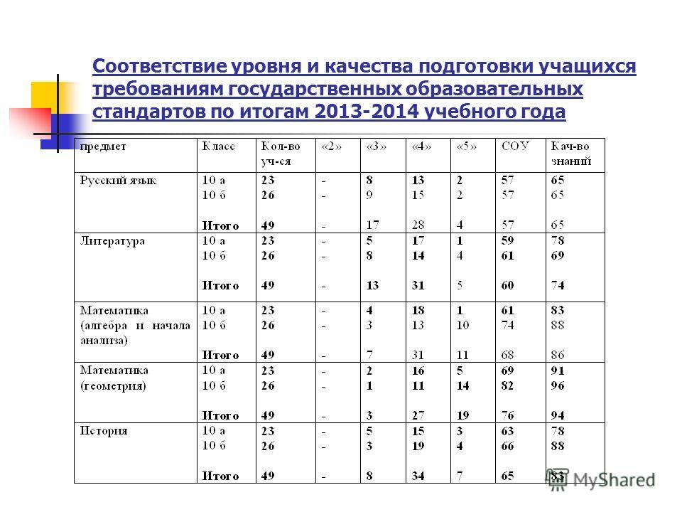 Соответствие уровня и качества подготовки учащихся требованиям государственных образовательных стандартов по итогам 2013-2014 учебного года