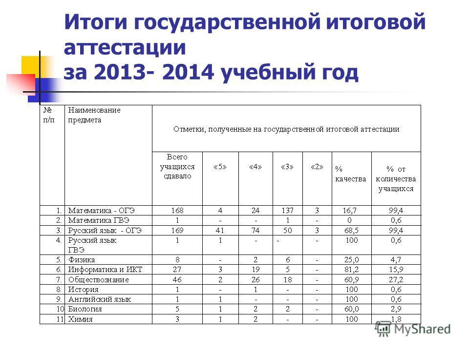 Итоги государственной итоговой аттестации за 2013- 2014 учебный год