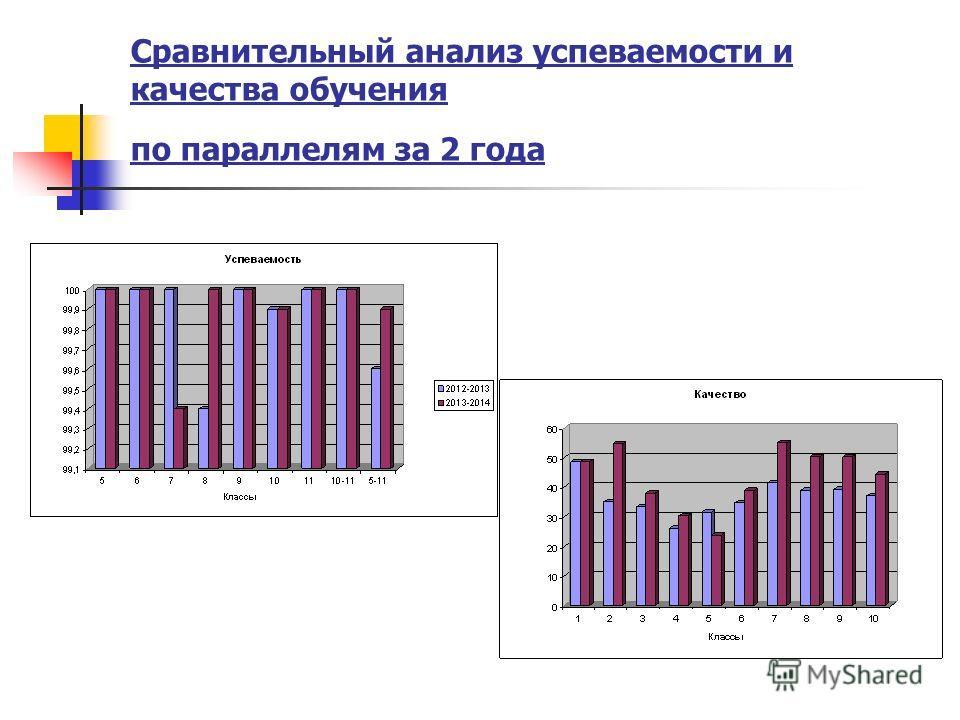 Сравнительный анализ успеваемости и качества обучения по параллелям за 2 года