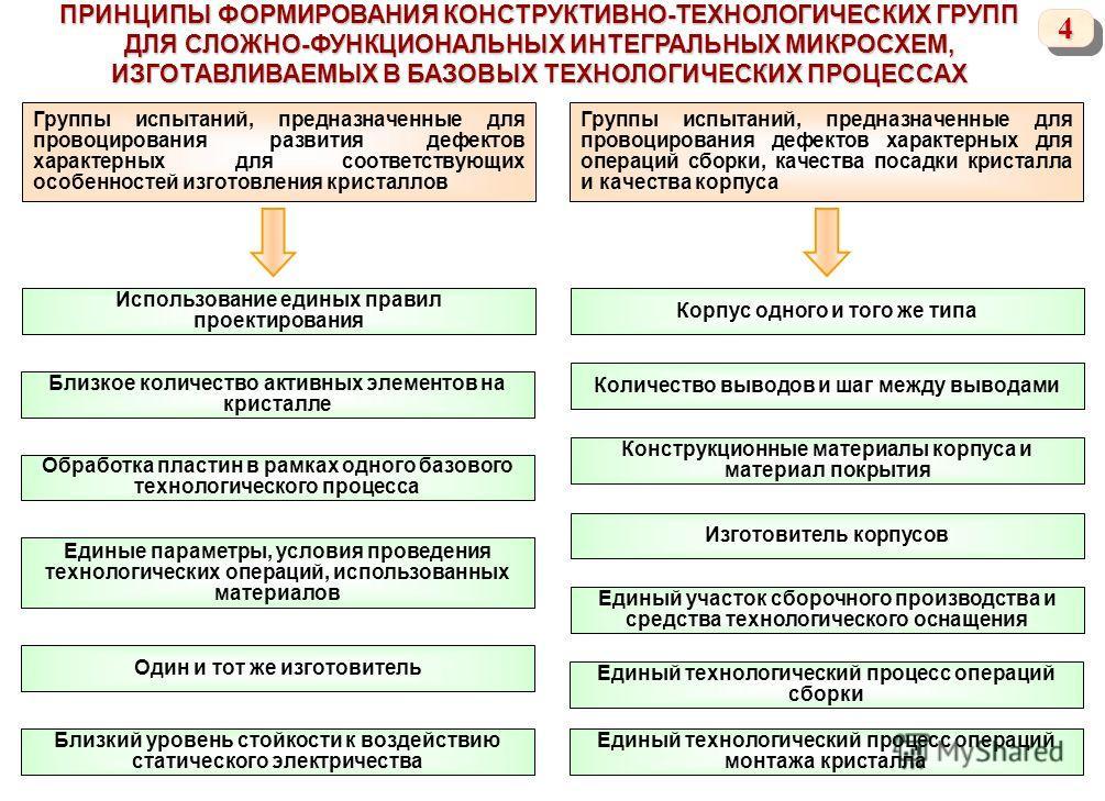 44 ПРИНЦИПЫ ФОРМИРОВАНИЯ КОНСТРУКТИВНО-ТЕХНОЛОГИЧЕСКИХ ГРУПП ДЛЯ СЛОЖНО-ФУНКЦИОНАЛЬНЫХ ИНТЕГРАЛЬНЫХ МИКРОСХЕМ, ИЗГОТАВЛИВАЕМЫХ В БАЗОВЫХ ТЕХНОЛОГИЧЕСКИХ ПРОЦЕССАХ Группы испытаний, предназначенные для провоцирования развития дефектов характерных для