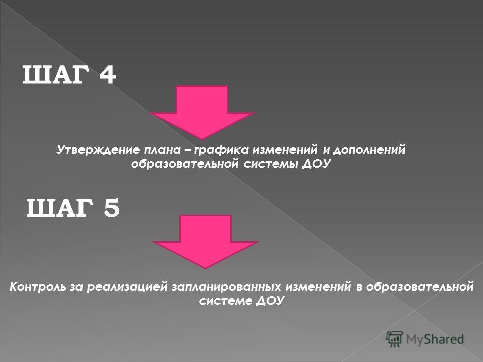 ШАГ 4 Утверждение плана – графика изменений и дополнений образовательной системы ДОУ ШАГ 5 Контроль за реализацией запланированных изменений в образовательной системе ДОУ