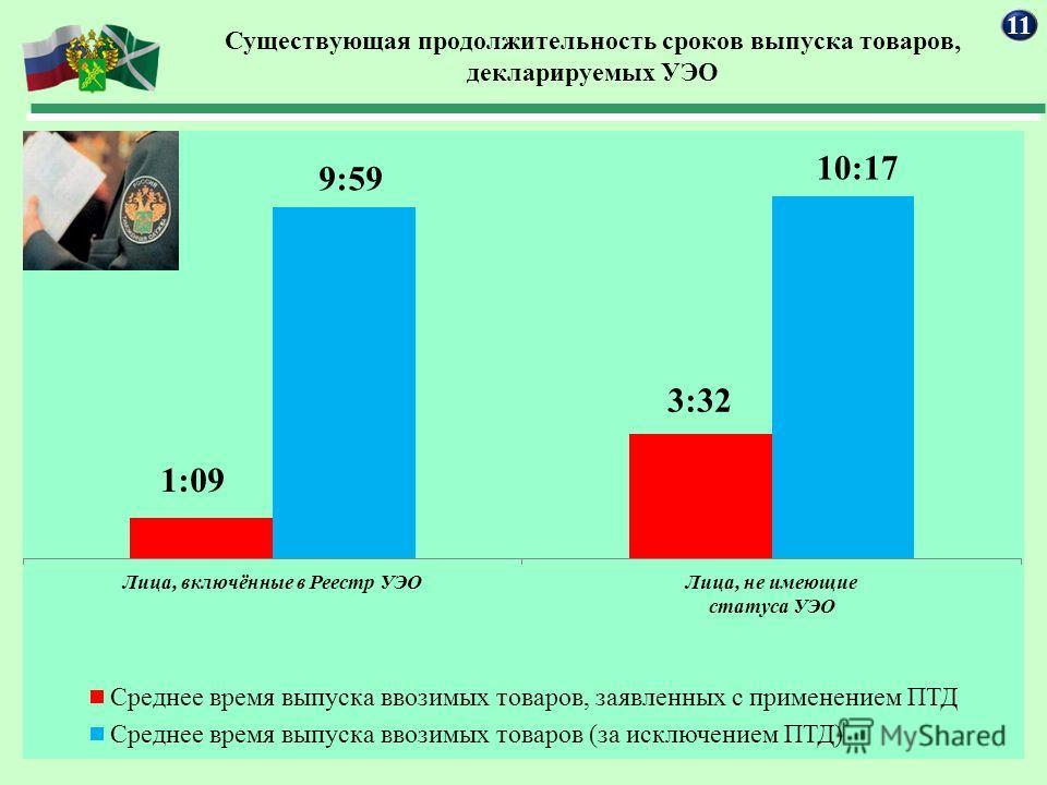 Существующая продолжительность сроков выпуска товаров, декларируемых УЭО 11