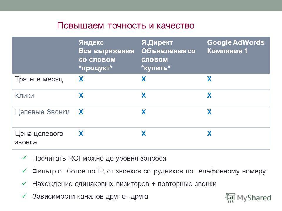 Посчитать ROI можно до уровня запроса Фильтр от ботов по IP, от звонков сотрудников по телефонному номеру Нахождение одинаковых визиторов + повторные звонки Зависимости каналов друг от друга Повышаем точность и качество Яндекс Все выражения со словом