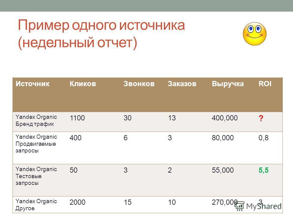 Пример одного источника (недельный отчет) Источник КликовЗвонков ЗаказовВыручкаROI Yandex Organic Бренд трафик 11003013400,000 ? Yandex Organic Продвигаемые запросы 4006380,0000,8 Yandex Organic Тестовые запросы 503255,0005,5 Yandex Organic Другое 20