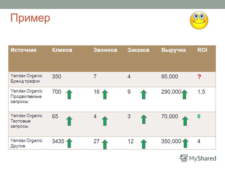 Пример Источник КликовЗвонков ЗаказовВыручкаROI Yandex Organic Бренд трафик 3507495,000 ? Yandex Organic Продвигаемые запросы 70016169290,0001,5 Yandex Organic Тестовые запросы 654370,0006 Yandex Organic Другое 3435271212350,0004