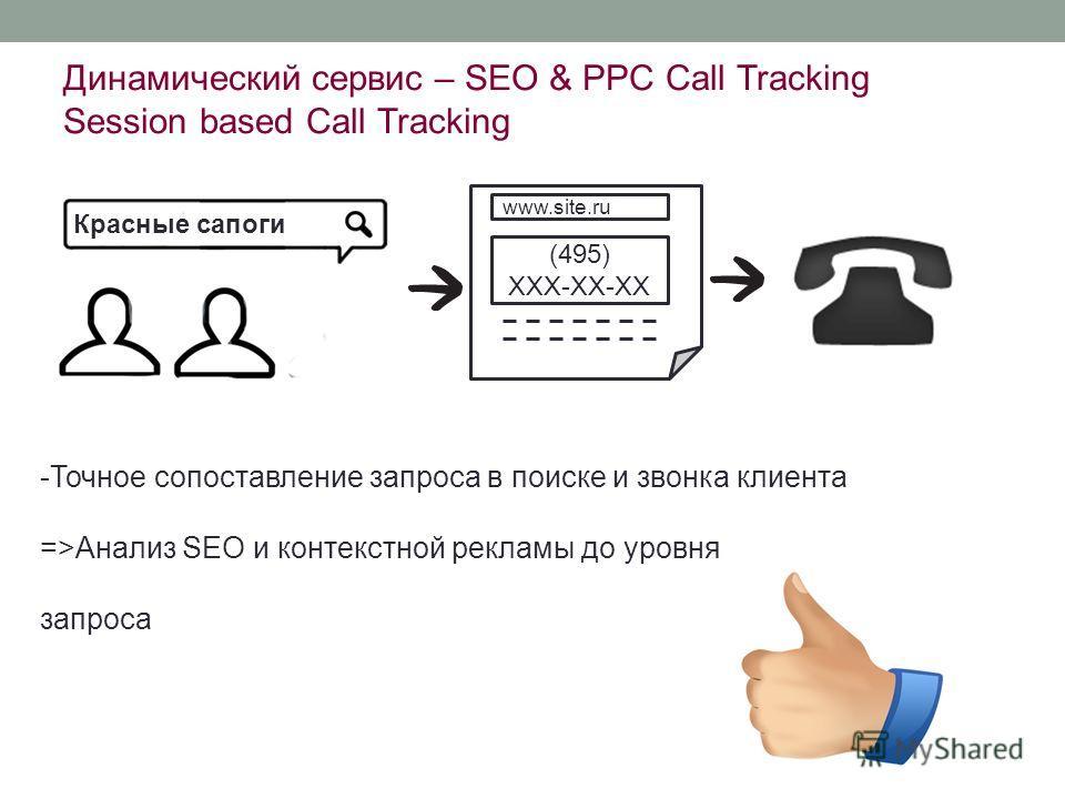 Динамический сервис – SEO & PPC Call Tracking Session based Call Tracking www.site.ru (495) XXX-XX-XX Красные сапоги -Точное сопоставление запроса в поиске и звонка клиента =>Анализ SEO и контекстной рекламы до уровня запроса