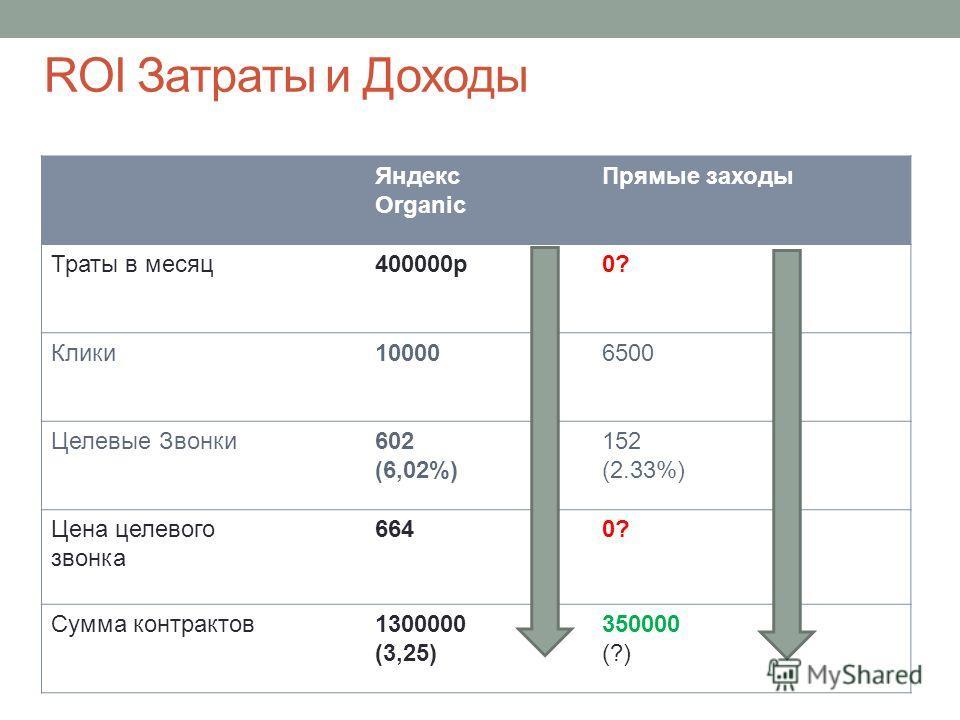 ROI Затраты и Доходы Яндекс Organic Прямые заходы Траты в месяц 400000 р 0? Клики 100006500 Целевые Звонки 602 (6,02%) 152 (2.33%) Цена целевого звонка 6640? Сумма контрактов 1300000 (3,25) 350000 (?)