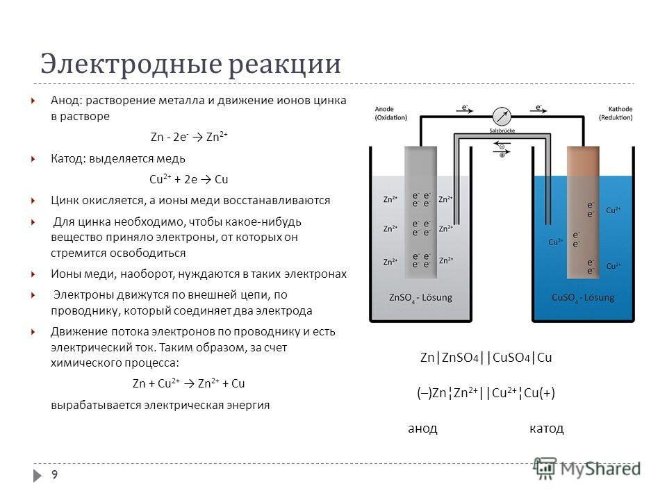 Электродные реакции Анод : растворение металла и движение ионов цинка в растворе Zn - 2 е - Zn 2+ Катод : выделяется медь Cu 2+ + 2 е Cu Цинк окисляется, а ионы меди восстанавливаются Для цинка необходимо, чтобы какое - нибудь вещество приняло электр