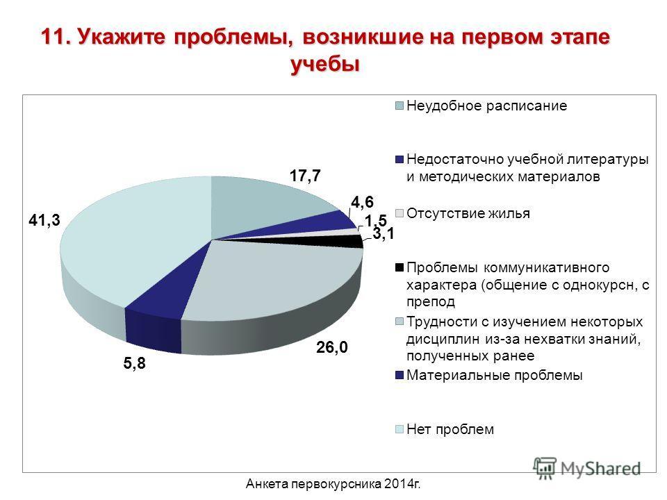 Анкета первокурсника 2014 г. 15 11. Укажите проблемы, возникшие на первом этапе учебы 41,3%