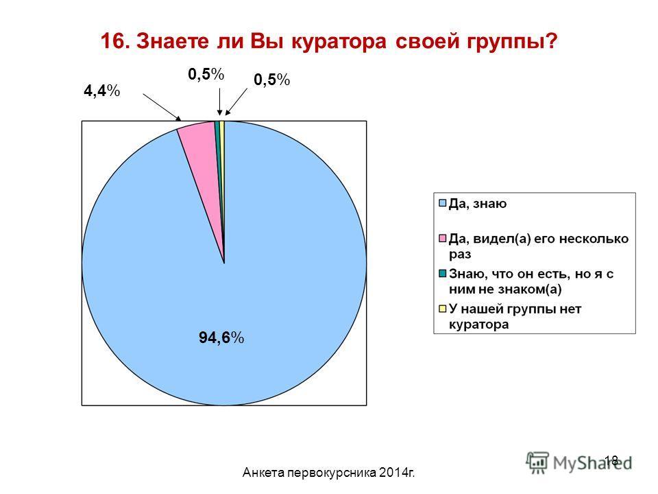 Анкета первокурсника 2014 г. 18 16. Знаете ли Вы куратора своей группы? 94,6% 4,4% 0,5%