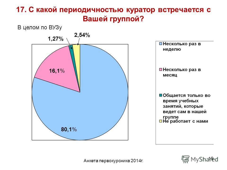 Анкета первокурсника 2014 г. 19 17. С какой периодичностью куратор встречается с Вашей группой? 80,1% 16,1% 1,27% 2,54% В целом по ВУЗу