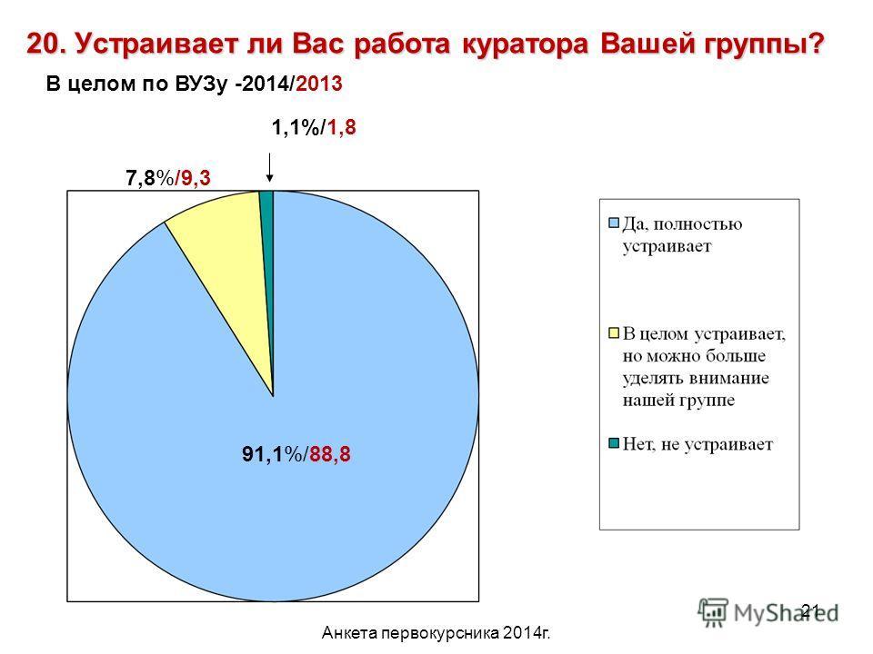 Анкета первокурсника 2014 г. 21 20. Устраивает ли Вас работа куратора Вашей группы? 91,1%/88,8 1,1%/1,8 7,8%/9,3 В целом по ВУЗу -2014/2013