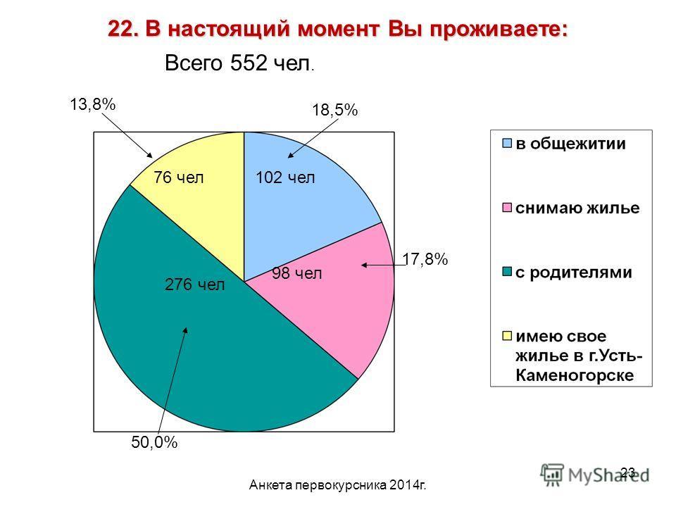 Анкета первокурсника 2014 г. 23 22. В настоящий момент Вы проживаете: 18,5% 102 чел 17,8% 98 чел 276 чел 76 чел 13,8% 50,0% Всего 552 чел.