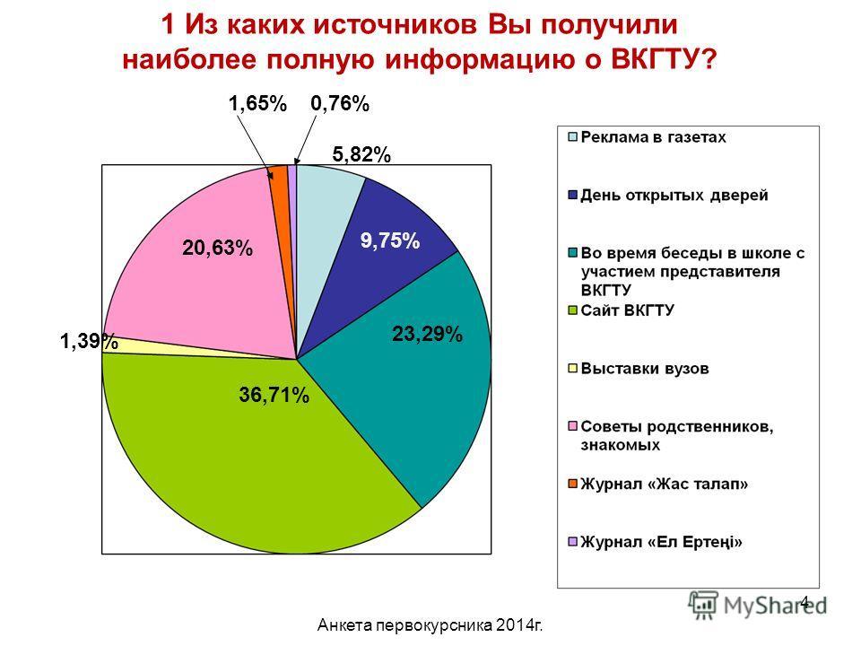 Анкета первокурсника 2014 г. 4 1 Из каких источников Вы получили наиболее полную информацию о ВКГТУ? 5,82% 9,75% 23,29% 36,71% 1,39% 20,63% 1,65%0,76%