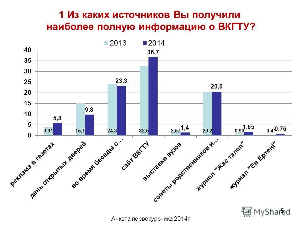Анкета первокурсника 2014 г. 5 1 Из каких источников Вы получили наиболее полную информацию о ВКГТУ? 9,75%