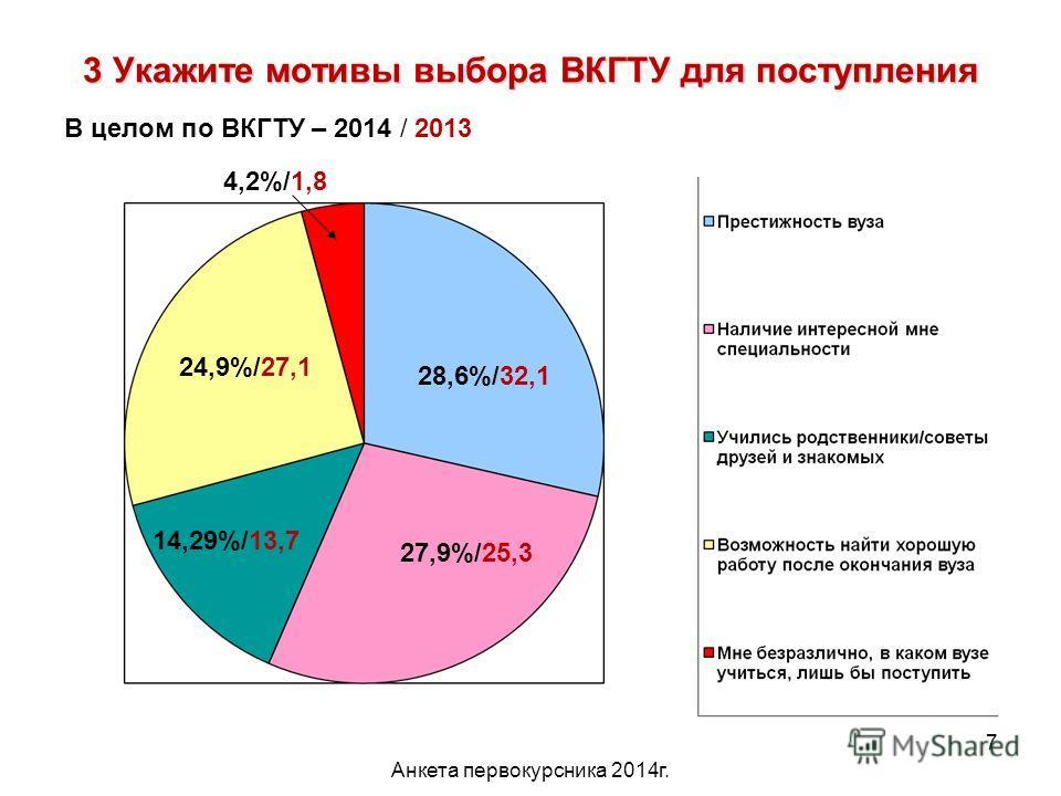 Анкета первокурсника 2014 г. 7 3 Укажите мотивы выбора ВКГТУ для поступления 28,6%/32,1 27,9%/25,3 14,29%/13,7 24,9%/27,1 4,2%/1,8 В целом по ВКГТУ – 2014 / 2013