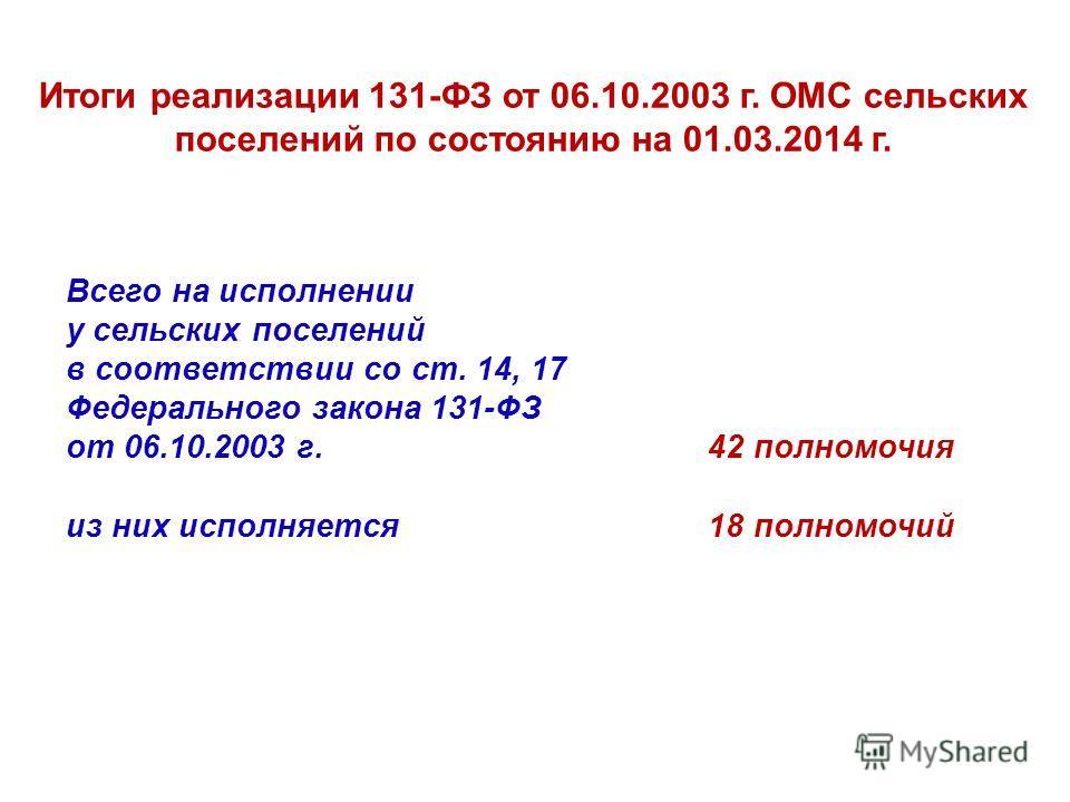 Всего на исполнении у сельских поселений в соответствии со ст. 14, 17 Федерального закона 131-ФЗ от 06.10.2003 г. 42 полномочия из них исполняется 18 полномочий Итоги реализации 131-ФЗ от 06.10.2003 г. ОМС сельских поселений по состоянию на 01.03.201