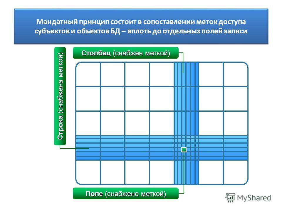 Мандатный принцип состоит в сопоставлении меток доступа субъектов и объектов БД – вплоть до отдельных полей записи Поле (снабжено меткой) Столбец (снабжен меткой) Строка (снабжена меткой)