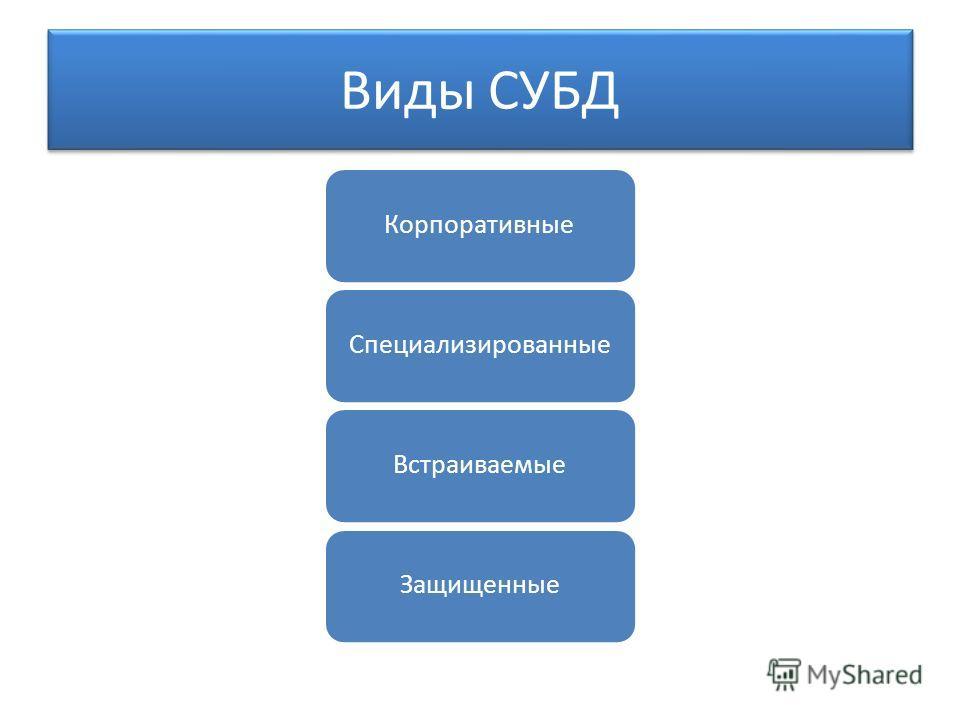 Виды СУБД Корпоративные СпециализированныеВстраиваемые Защищенные