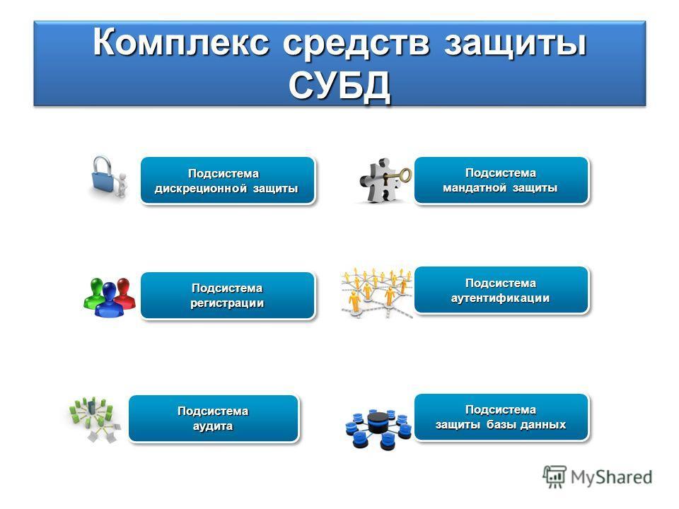 Комплекс средств защиты СУБД Подсистема дискреционной защиты Подсистема Подсистема мандатной защиты Подсистема Подсистемааутентификации Подсистемааутентификации Подсистемааудита Подсистемааудита Подсистема защиты базы данных Подсистема Подсистемареги