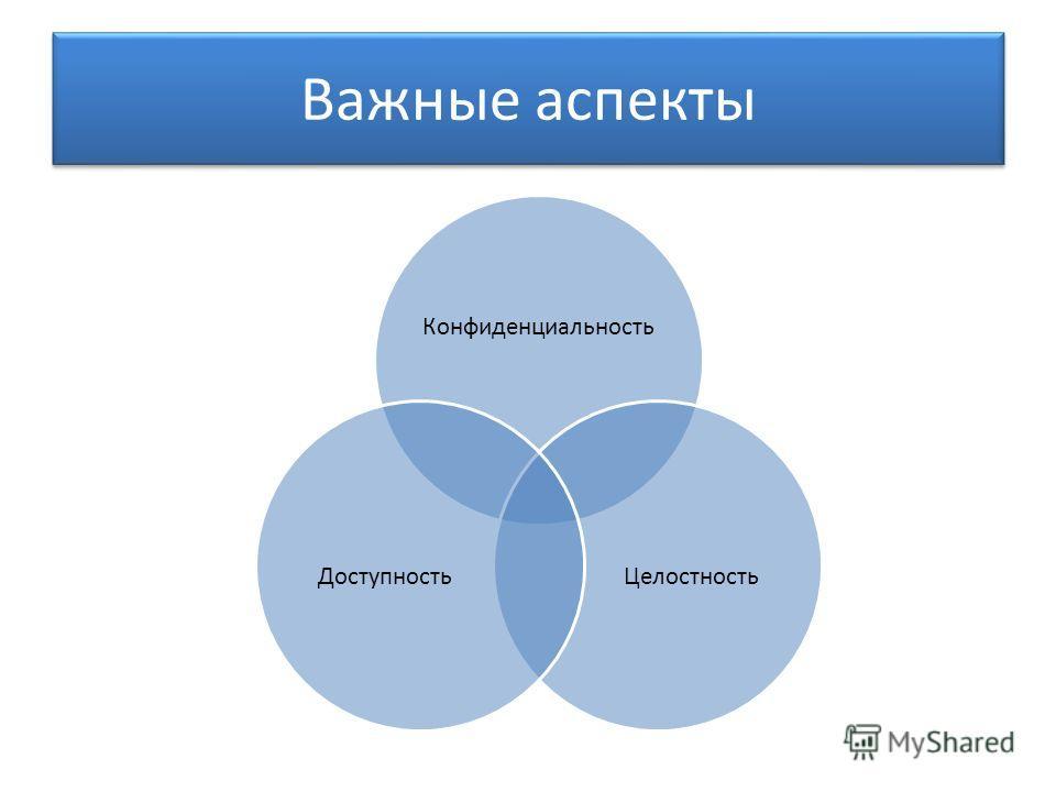 Конфиденциальность Целостность Доступность Важные аспекты