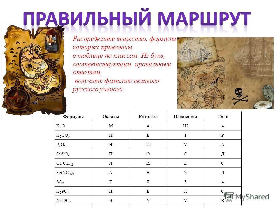 Распределите вещества, формулы которых приведены в таблице по классам. Из букв, соответствующим правильным ответам, получите фамилию великого русского ученого. Формулы ОксидыКислоты ОснованияСоли K2OK2OМАША H 2 CO 3 ПЕТР P2O5P2O5 НИМА CuSO 4 ПОСД Ca(