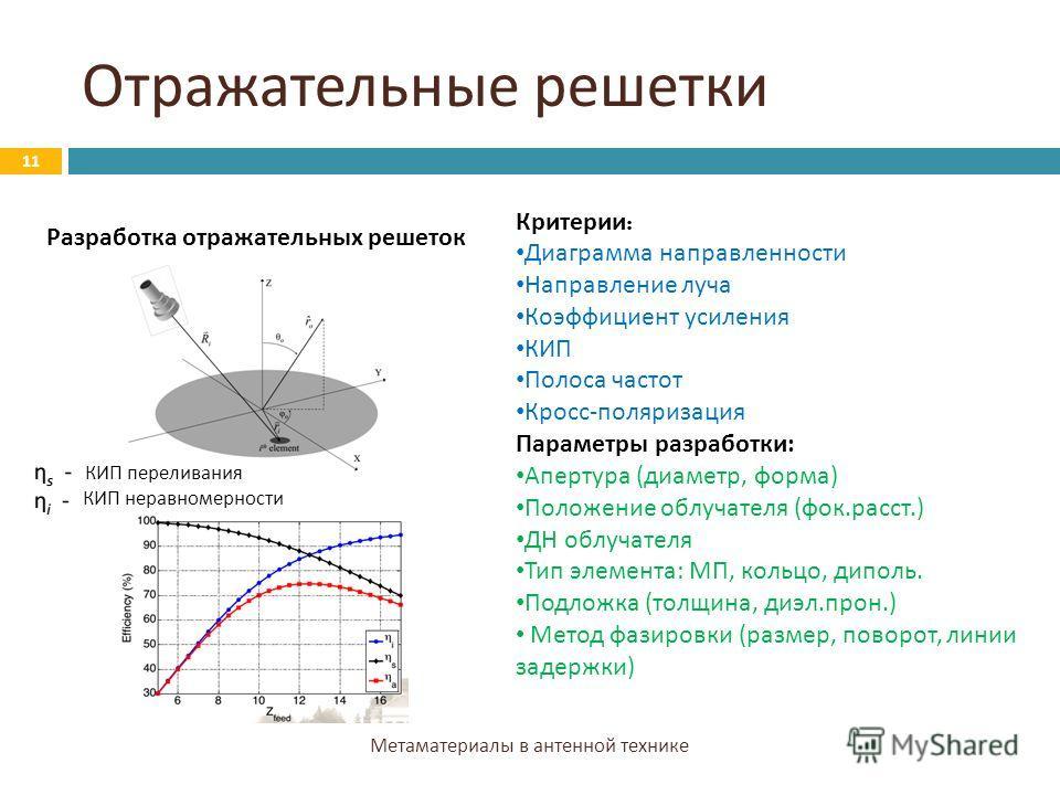 Отражательные решетки Метаматериалы в антенной технике 11 Разработка отражательных решеток Критерии : Диаграмма направленности Направление луча Коэффициент усиления КИП Полоса частот Кросс-поляризация Параметры разработки: Апертура (диаметр, форма) П