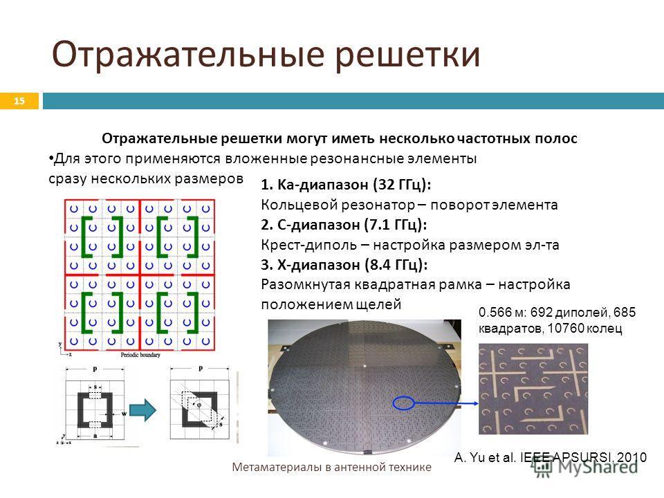 Отражательные решетки Метаматериалы в антенной технике 15 Отражательные решетки могут иметь несколько частотных полос Для этого применяются вложенные резонансные элементы сразу нескольких размеров 1. Ka-диапазон (32 ГГц): Кольцевой резонатор – поворо