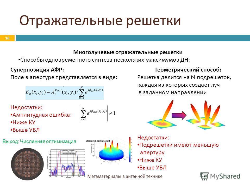 Отражательные решетки Метаматериалы в антенной технике 16 Многолучевые отражательные решетки Способы одновременного синтеза нескольких максимумов ДН : Суперпозиция АФР: Поле в апертуре представляется в виде: Недостатки: Амплитудная ошибка: Ниже КУ Вы