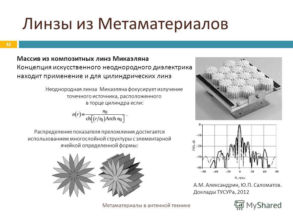 Линзы из Метаматериалов Метаматериалы в антенной технике 32 Массив из композитных линз Микаэляна Концепция искусственного неоднородного диэлектрика находит применение и для цилиндрических линз Неоднородная линза Микаэляна фокусирует излучение точечно