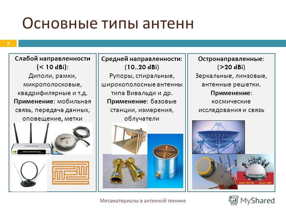 Основные типы антенн 5 Метаматериалы в антенной технике Слабой направленности (< 10 dBi): Диполи, рамки, микрополосковые, квадрифилярные и т. д. Применение : мобильная связь, передача данных, оповещение, метки Средней направленности : (10..20 dBi) Ру