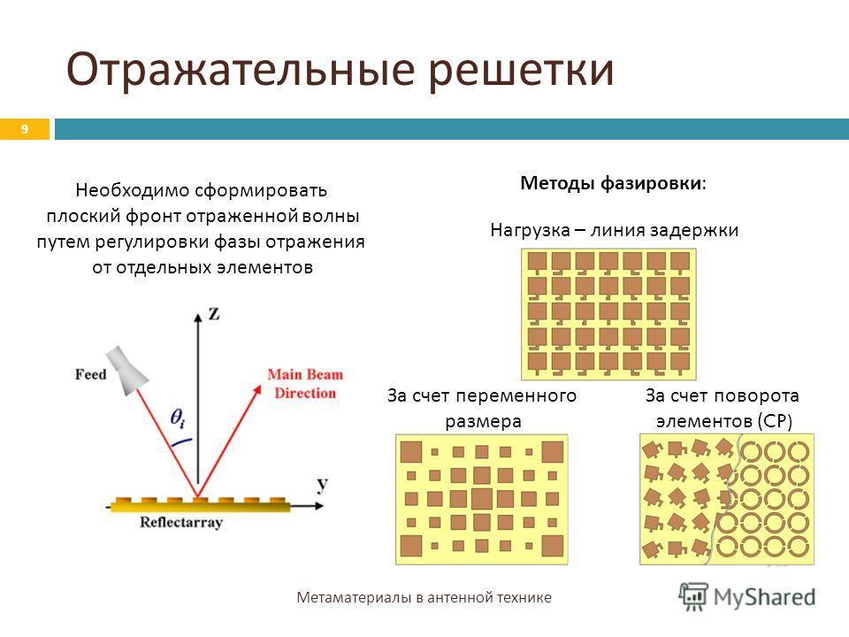 Отражательные решетки Метаматериалы в антенной технике 9 Необходимо сформировать плоский фронт отраженной волны путем регулировки фазы отражения от отдельных элементов Методы фазировки: Нагрузка – линия задержки За счет переменного размера За счет по