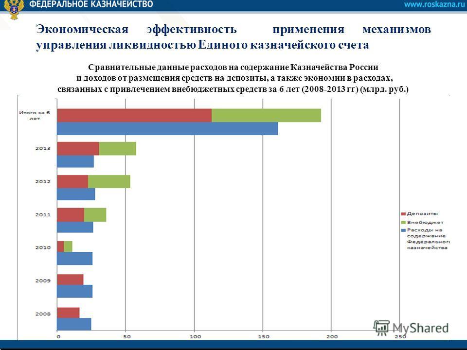 6 Экономическая эффективность применения механизмов управления ликвидностью Единого казначейского счета Сравнительные данные расходов на содержание Казначейства России и доходов от размещения средств на депозиты, а также экономии в расходах, связанны