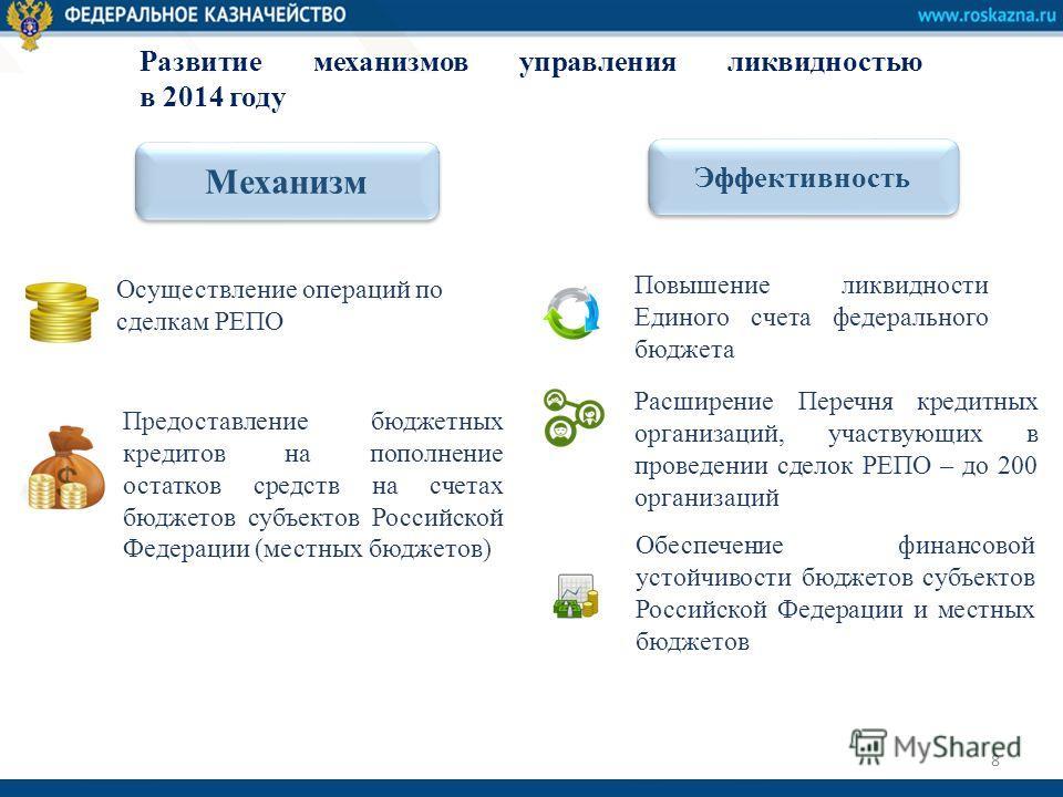 Развитие механизмов управления ликвидностью в 2014 году Расширение Перечня кредитных организаций, участвующих в проведении сделок РЕПО – до 200 организаций Осуществление операций по сделкам РЕПО Предоставление бюджетных кредитов на пополнение остатко