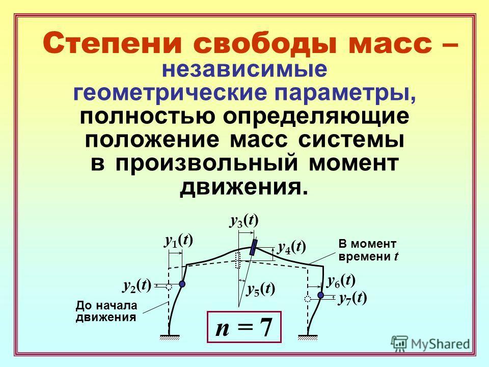 Степени свободы масс – независимые геометрические параметры, полностью определяющие положение масс системы в произвольный момент движения. y1(t)y1(t) y3(t)y3(t) y4(t)y4(t) y5(t)y5(t) y6(t)y6(t) n = 7 y2(t)y2(t) y7(t)y7(t) До начала движения В момент