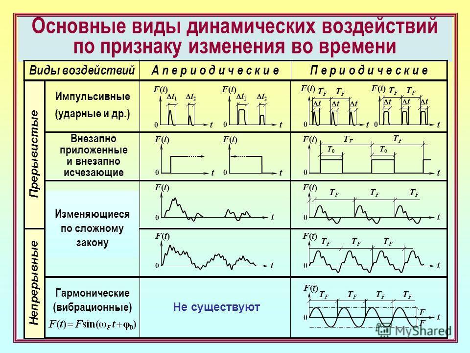 Основные виды динамических воздействий по признаку изменения во времени Виды воздействийА п е р и о д и ч е с к и еП е р и о д и ч е с к и е Импульсивные (ударные и др.) Гармонические (вибрационные) F(t)F(t) F(t)F(t) tt F(t)F(t) F(t)F(t) tt TFTF TFTF