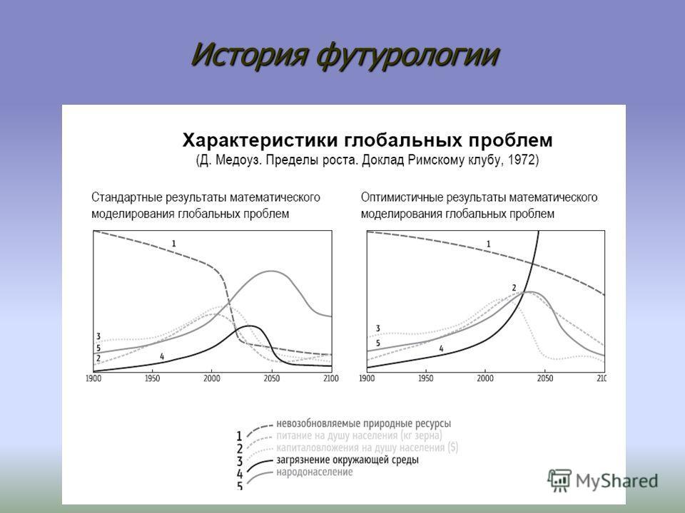 История футурологии