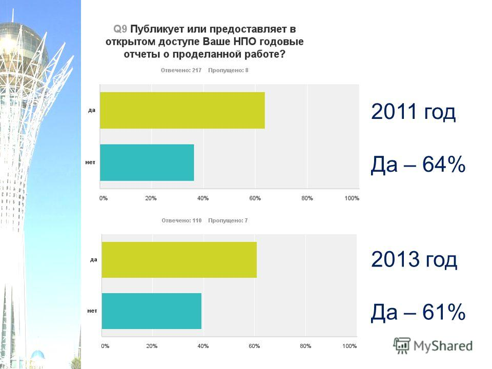 2011 год Да – 64% 2013 год Да – 61%