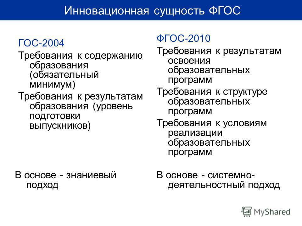 Инновационная сущность ФГОС ГОС-2004 Требования к содержанию образования (обязательный минимум) Требования к результатам образования (уровень подготовки выпускников) ФГОС-2010 Требования к результатам освоения образовательных программ Требования к ст