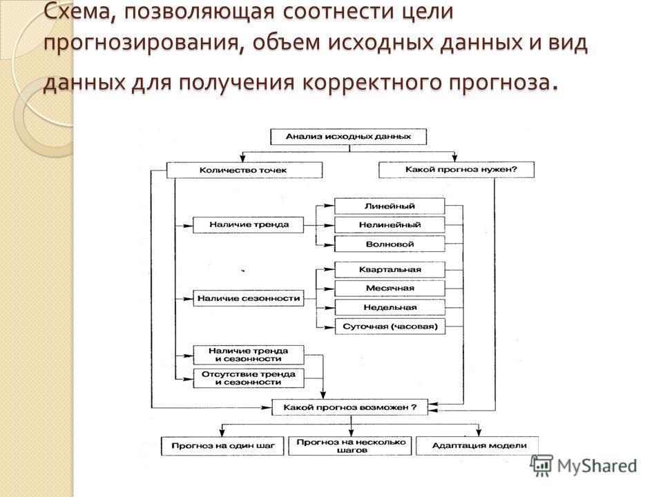 Схема, позволяющая соотнести цели прогнозирования, объем исходных данных и вид данных для получения корректного прогноза.