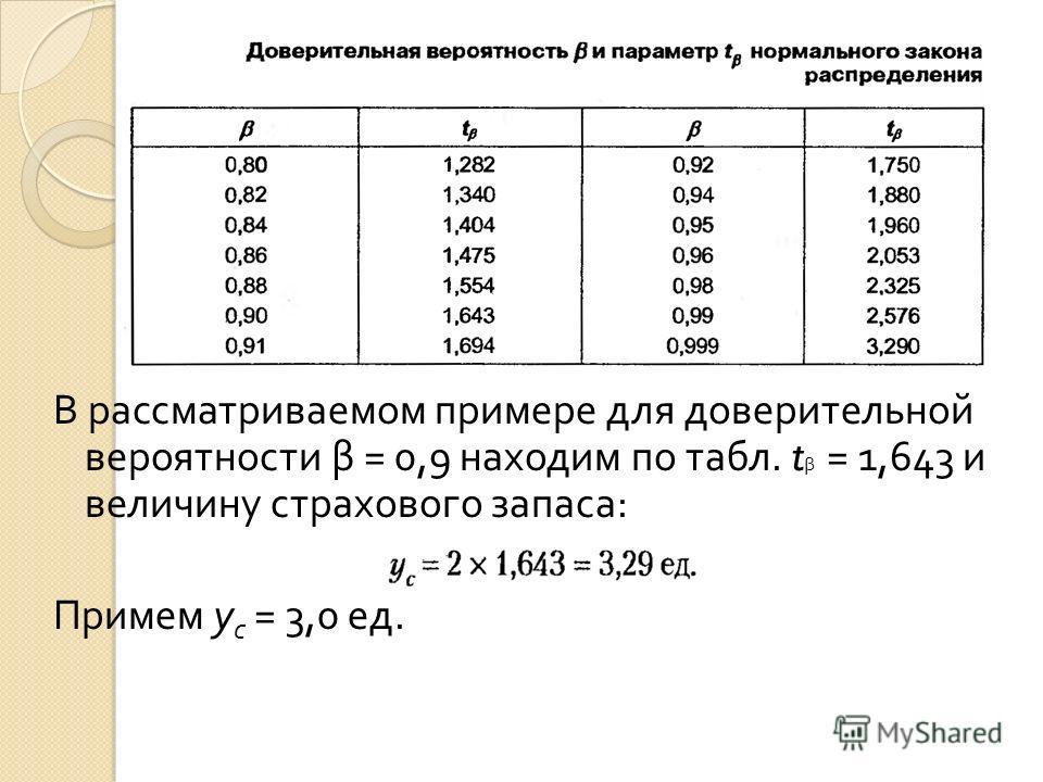 В рассматриваемом примере для доверительной вероятности β = 0,9 находим по табл. t β = 1,643 и величину страхового запаса : Примем у с = 3,0 ед.