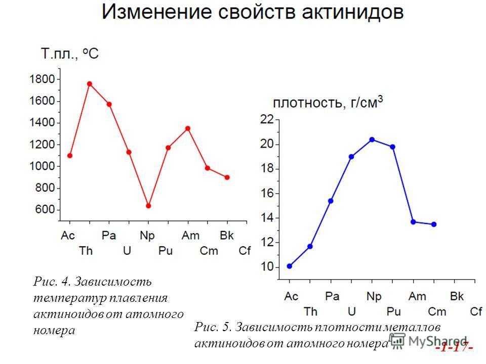 -1-17- Рис. 4. Зависимость температур плавления актиноидов от атомного номера Рис. 5. Зависимость плотности металлов актиноидов от атомного номера