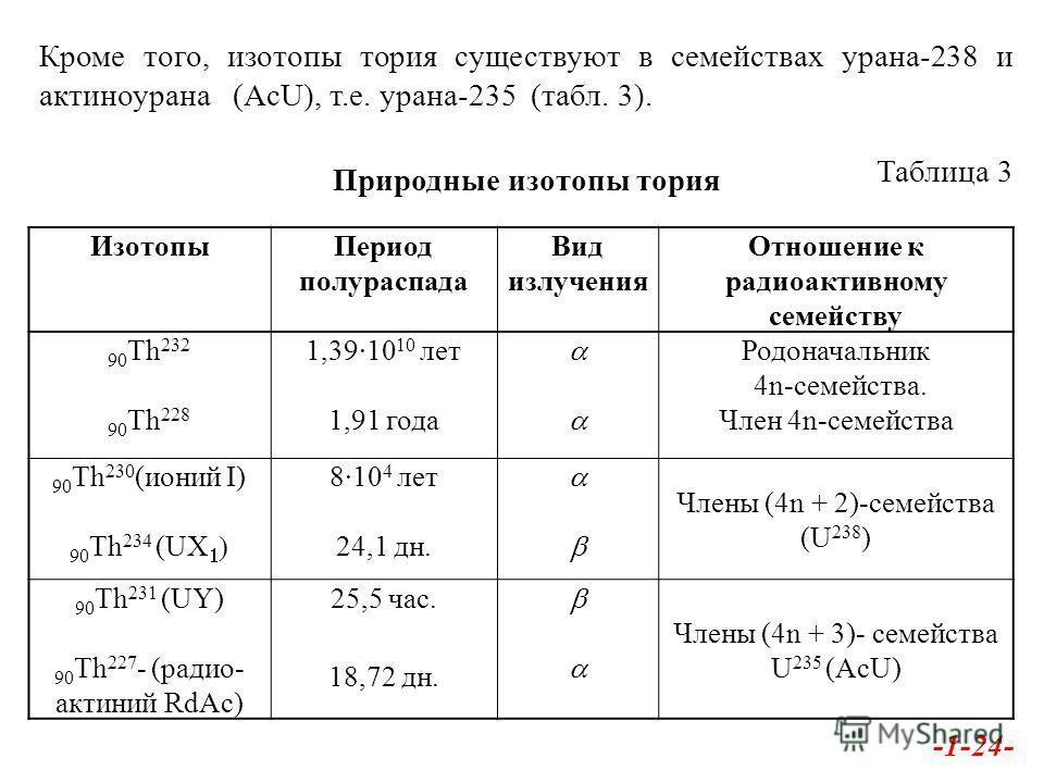 Изотопы Период полураспада Вид излучения Отношение к радиоактивному семейству 90 Th 232 90 Th 228 1,39·10 10 лет 1,91 года Родоначальник 4n-семейства. Член 4n-семейства 90 Th 230 (ионий I) 90 Th 234 (U 8·10 4 лет 24,1 дн. Члены (4n + 2)-семейства (U