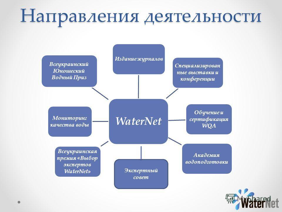 Направления деятельности WaterNet Обучение и сертификация WQA Академия водоподготовки Издание журналов Мониторинг качества воды Специализирован ные выставки и конференции Всеукраинская премия «Выбор экспертов WaterNet» Всеукраинский Юношеский Водный