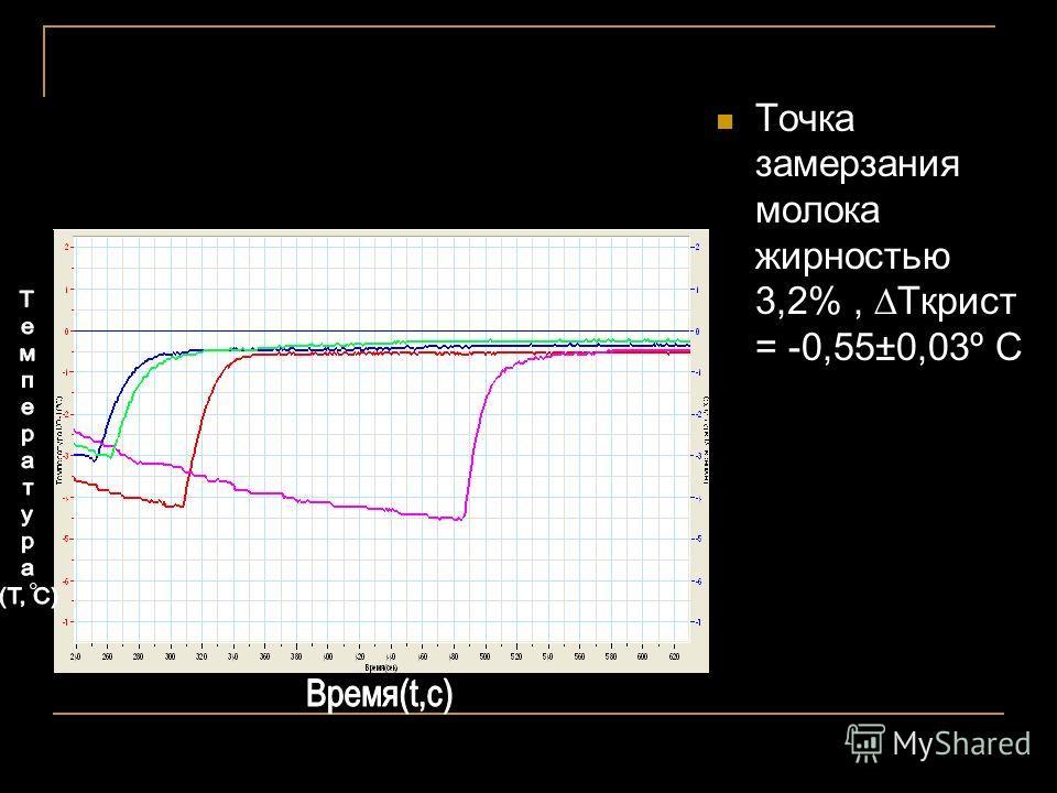 Точка замерзания молока жирностью 3,2%, Ткрист = -0,55±0,03º С
