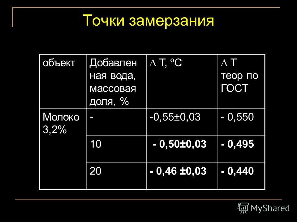 Точки замерзания объект Добавлен ная вода, массовая доля, % Т, ºС Т теор по ГОСТ Молоко 3,2% --0,55±0,03- 0,550 10 - 0,50±0,03- 0,495 20- 0,46 ±0,03- 0,440