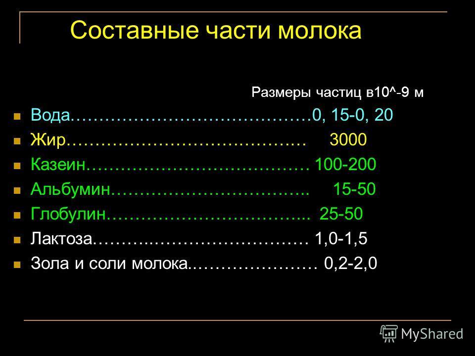 Составные части молока Размеры частиц в 10^-9 м Вода……………………………………0, 15-0, 20 Жир…………………………………… 3000 Казеин………………………………… 100-200 Альбумин…………………………….. 15-50 Глобулин……………………………... 25-50 Лактоза………..……………………… 1,0-1,5 Зола и соли молока..………………… 0,2-2,