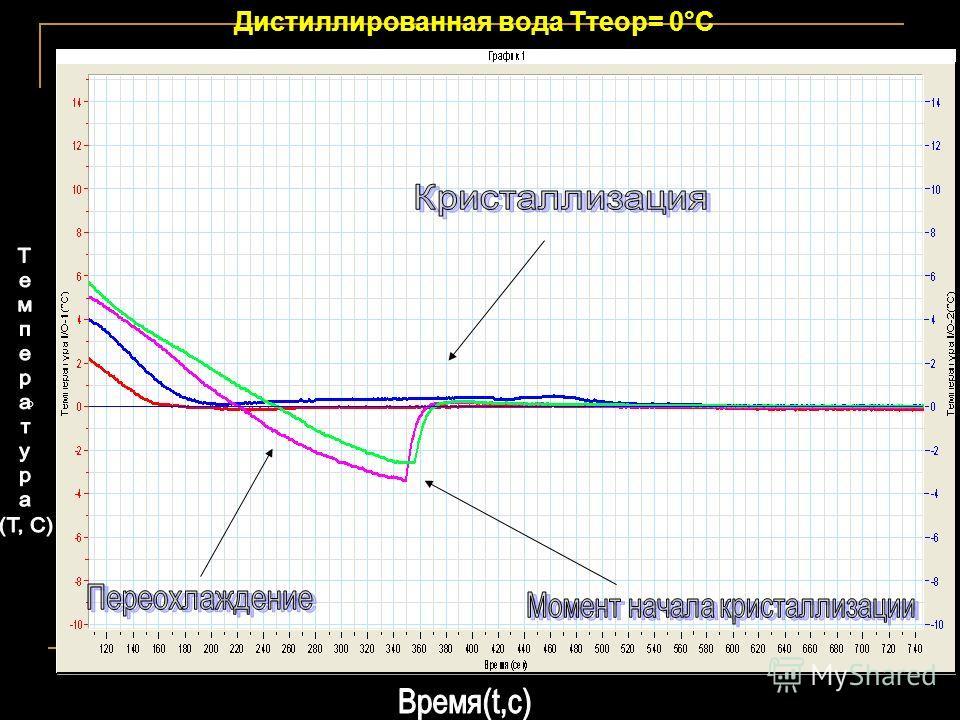 Дистиллированная вода Ттеор= 0°С