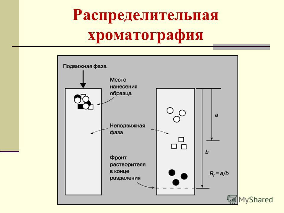 Распределительная хроматография